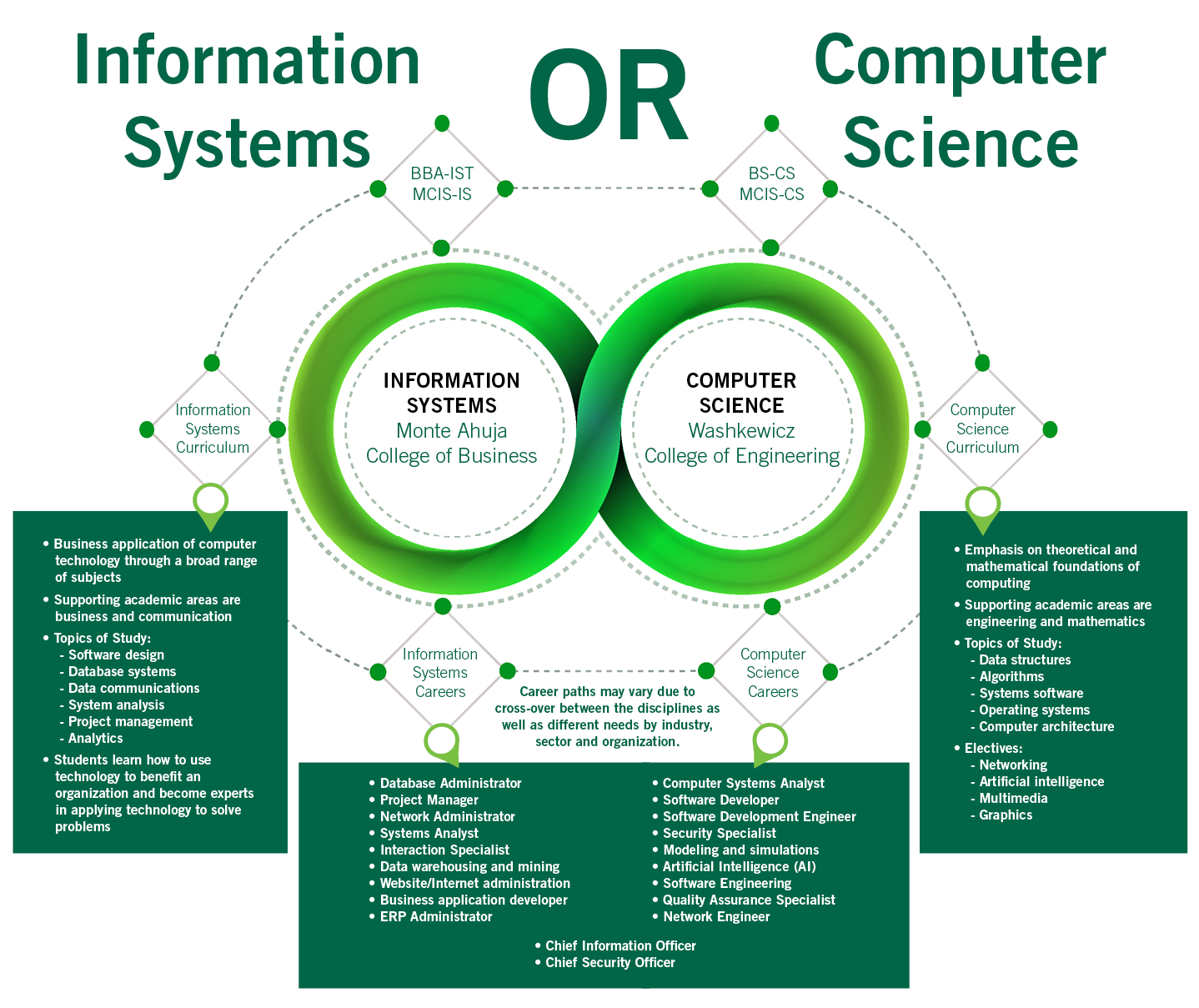 Computer Science Information Systems And Technology Cleveland State University