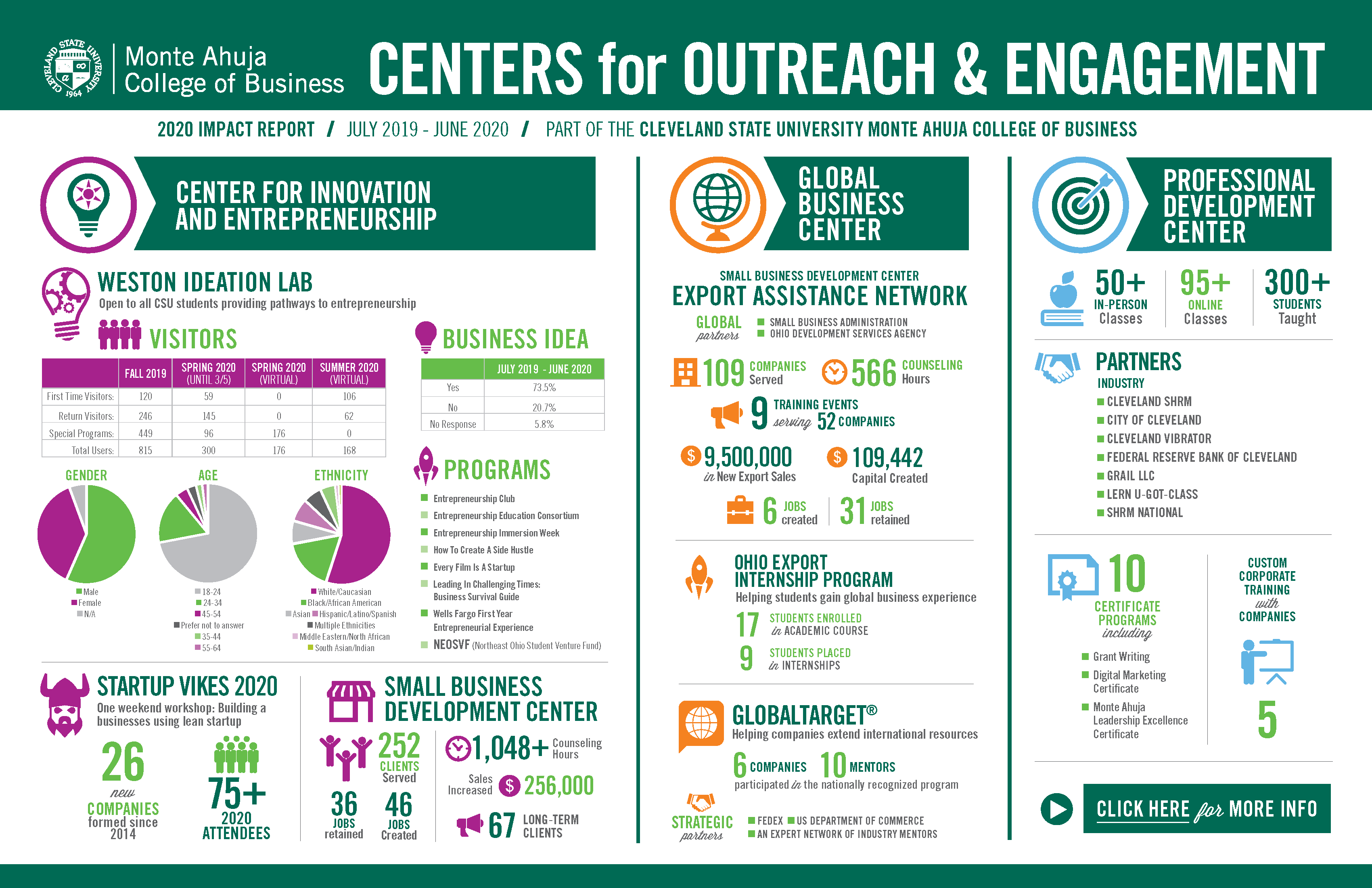 Centers for Outreach & Engagement - 2020 Impact Report
