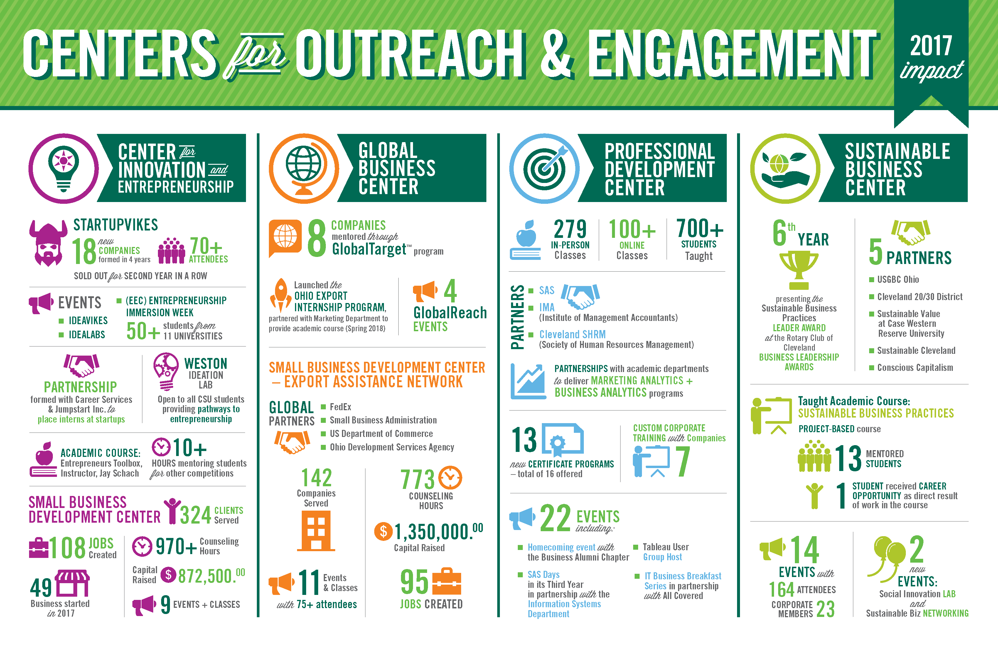2017 Impact - Centers for Outreach and Engagement