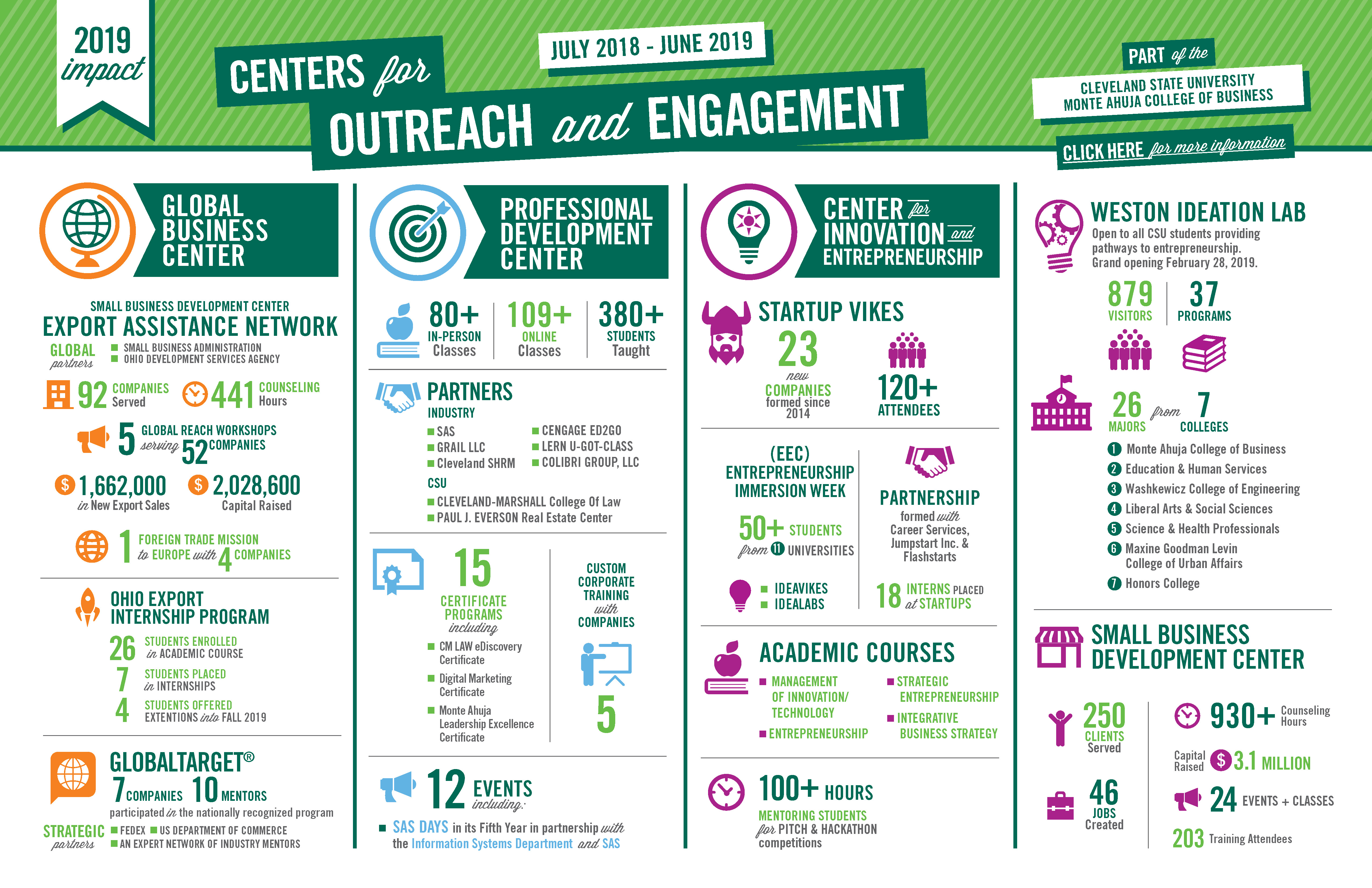 Centers for Outreach & Engagement - 2019 Impact Report