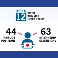 63 interns have had their internship extended as a result of the OEIP 2012-2018